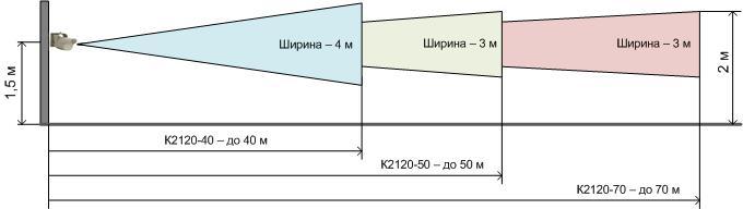 alarm_zone_40_50_70.jpg