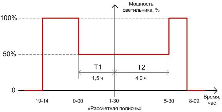 grafic_dimm_2step.jpg