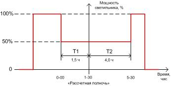 graf_k2302_time.jpg